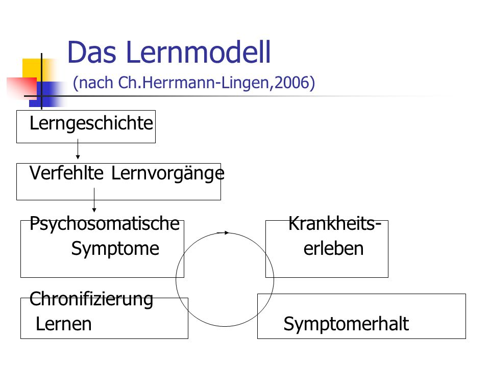 Das Lernmodell (nach Ch.Herrmann-Lingen,2006) Lerngeschichte Verfehlte Lernvorgänge Psychosomatische Krankheits- Symptome erleben Chronifizierung Lern