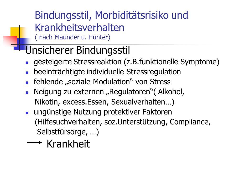 Bindungsstil, Morbiditätsrisiko und Krankheitsverhalten ( nach Maunder u. Hunter) Unsicherer Bindungsstil gesteigerte Stressreaktion (z.B.funktionelle
