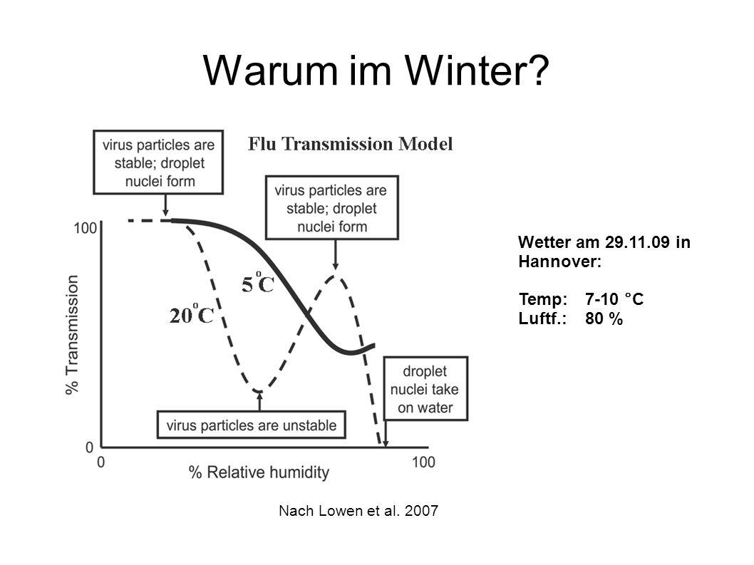 Warum im Winter? Nach Lowen et al. 2007 Wetter am 29.11.09 in Hannover: Temp: 7-10 °C Luftf.: 80 %