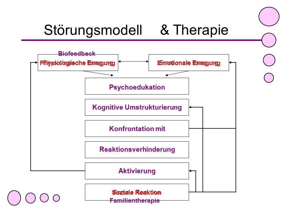 Emotionale Erregung Störungsmodell Physiologische Erregung Aufmerksamkeit auf Körper Attribution: Ich bin krank! Krankheitsängste Checking, Doktor-Sho