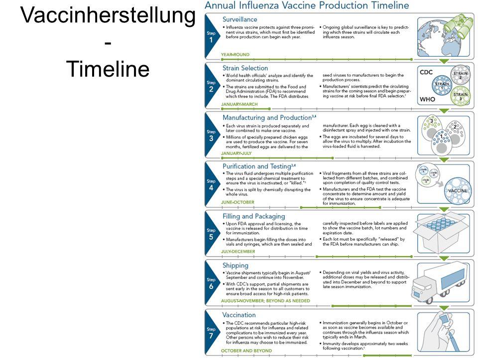 Vaccinherstellung - Timeline