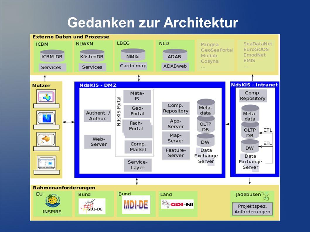 Gedanken zur Architektur