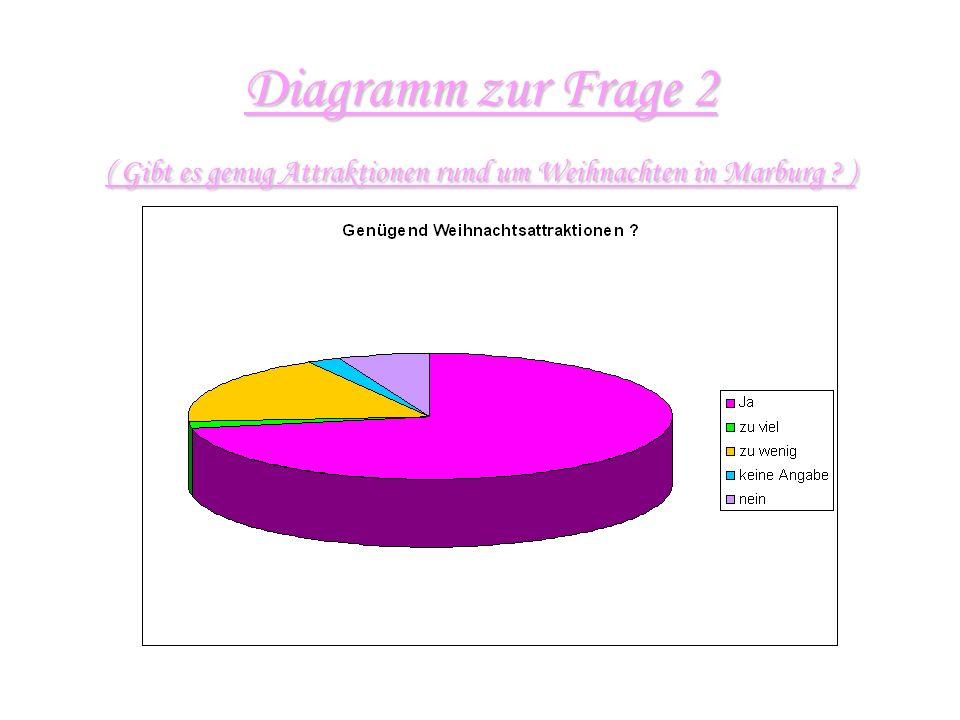Diagramm zur Frage 1 ( Auf einer Skala von 1-10 wie finden Sie den Marburger Weihnachtsmarkt ? )