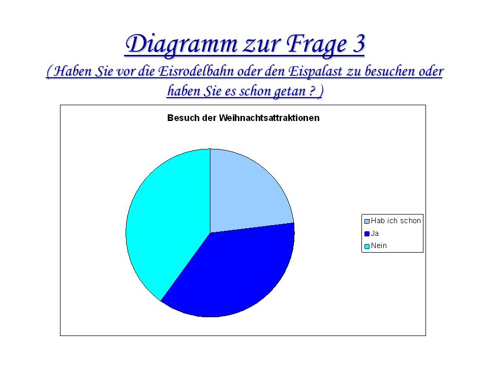 Diagramm zur Frage 2 ( Gibt es genug Attraktionen rund um Weihnachten in Marburg ? )