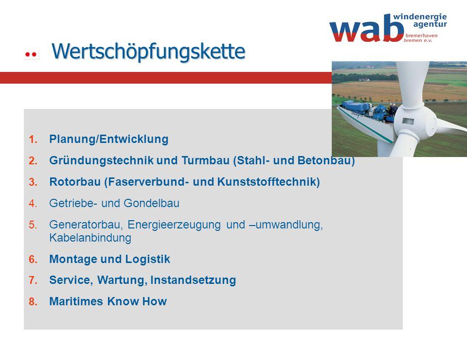 Wertschöpfungskette 1. 1. Planung/Entwicklung 2. 2. Gründungstechnik und Turmbau (Stahl- und Betonbau) 3. 3. Rotorbau (Faserverbund- und Kunststofftec