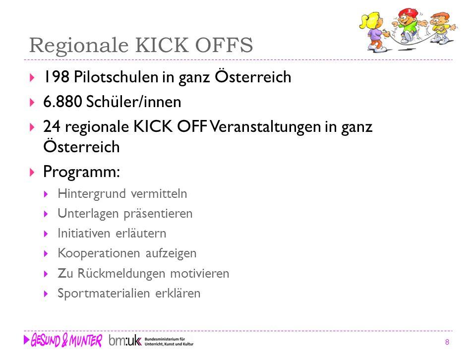 8 Regionale KICK OFFS 198 Pilotschulen in ganz Österreich 6.880 Schüler/innen 24 regionale KICK OFF Veranstaltungen in ganz Österreich Programm: Hinte