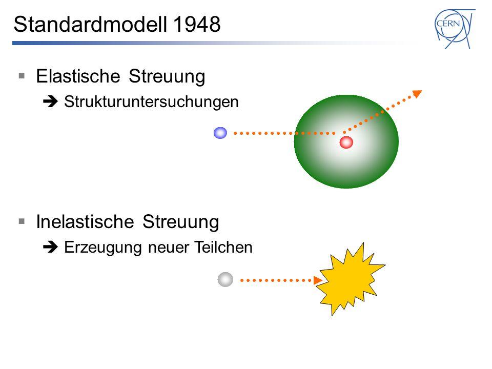 Elastische Streuung Strukturuntersuchungen Inelastische Streuung Erzeugung neuer Teilchen Standardmodell 1948