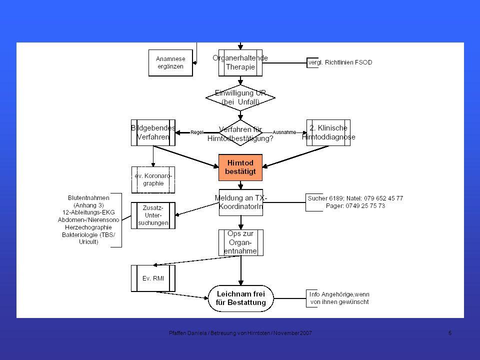 Pfaffen Daniela / Betreuung von Hirntoten / November 200716 Hirntot bestätigt Zweiter Klinische Beurteilung 6 h nach der ersten klinischen Beurteilung Bildgebendes Verfahren gemäss SAMW 2.2.2 Normal Perfusion Keine Perfusion