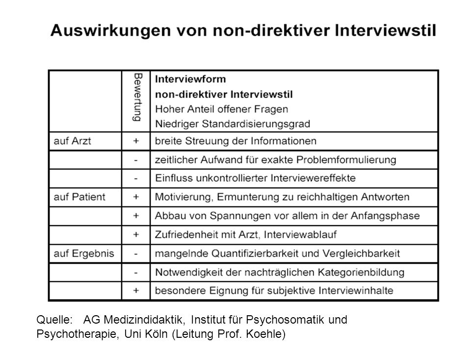 Quelle:AG Medizindidaktik, Institut für Psychosomatik und Psychotherapie, Uni Köln (Leitung Prof. Koehle)
