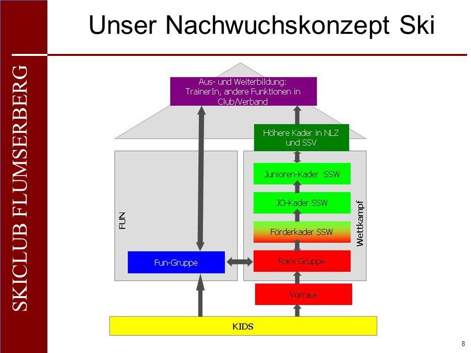 O+IO+I 9 SKICLUB FLUMSERBERG Unser Nachwuchskonzept SB