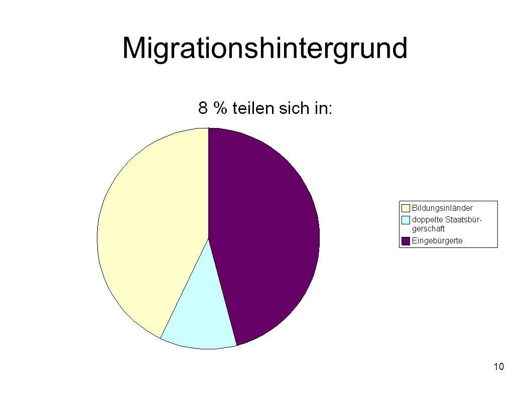 11 Migrationshintergrund Von denjenigen Studierenden, die einen Migrationshintergrund haben, sind: 43 % Bildungsinländer 11 % mit doppelter Staatsbürgerschaft 46 % Eingebürgerte