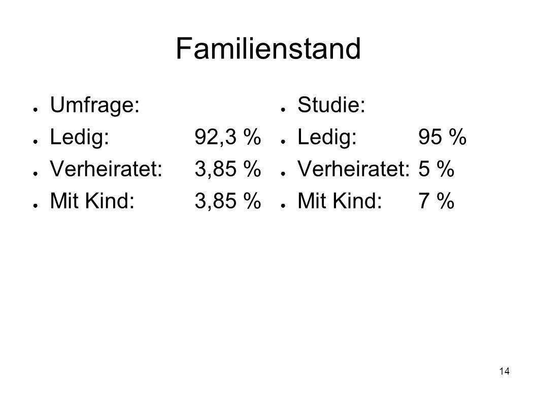 14 Familienstand Umfrage: Ledig:92,3 % Verheiratet: 3,85 % Mit Kind:3,85 % Studie: Ledig:95 % Verheiratet:5 % Mit Kind:7 %