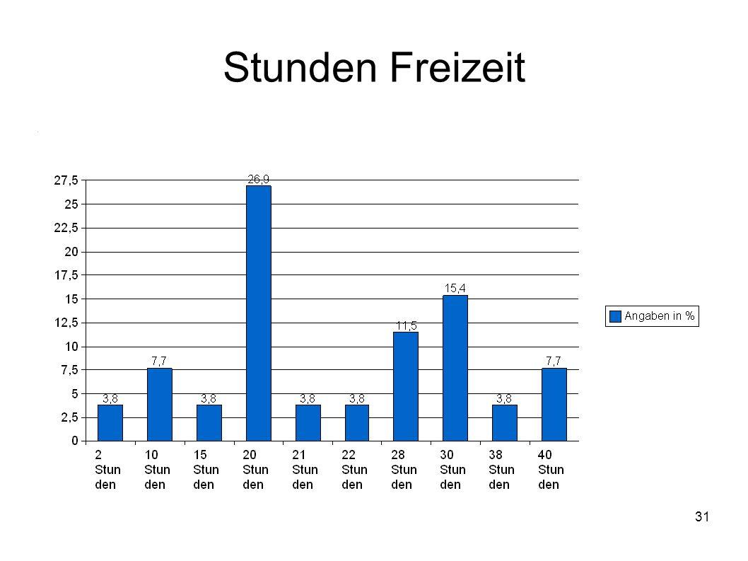 32 Studie Studie untersuchte den Zeitaufwand für das Studium ca.