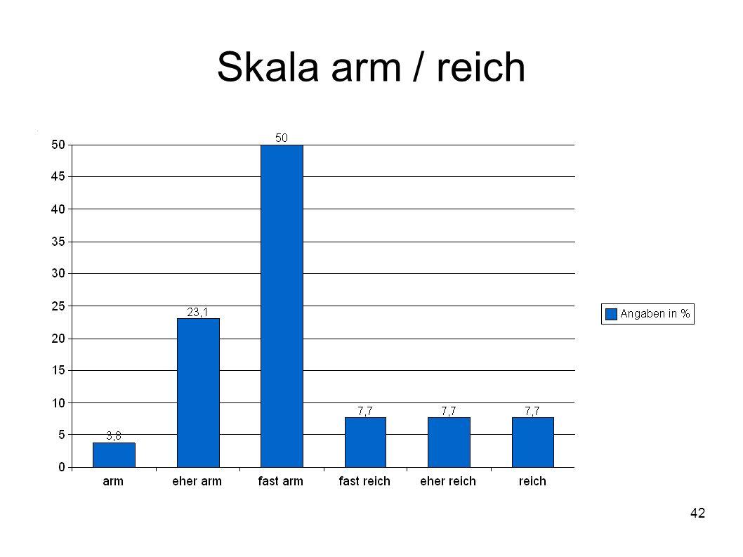 42 Skala arm / reich