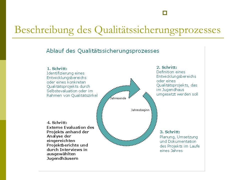 Beschreibung des Qualitätssicherungsprozesses
