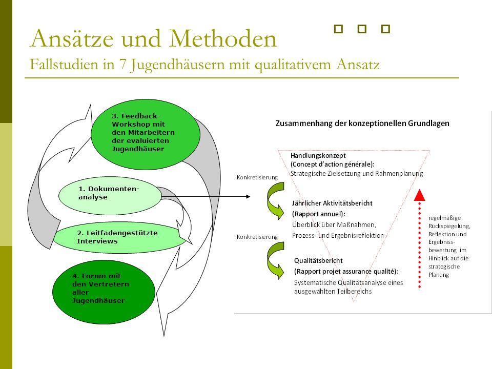 Ansätze und Methoden Fallstudien in 7 Jugendhäusern mit qualitativem Ansatz 2.