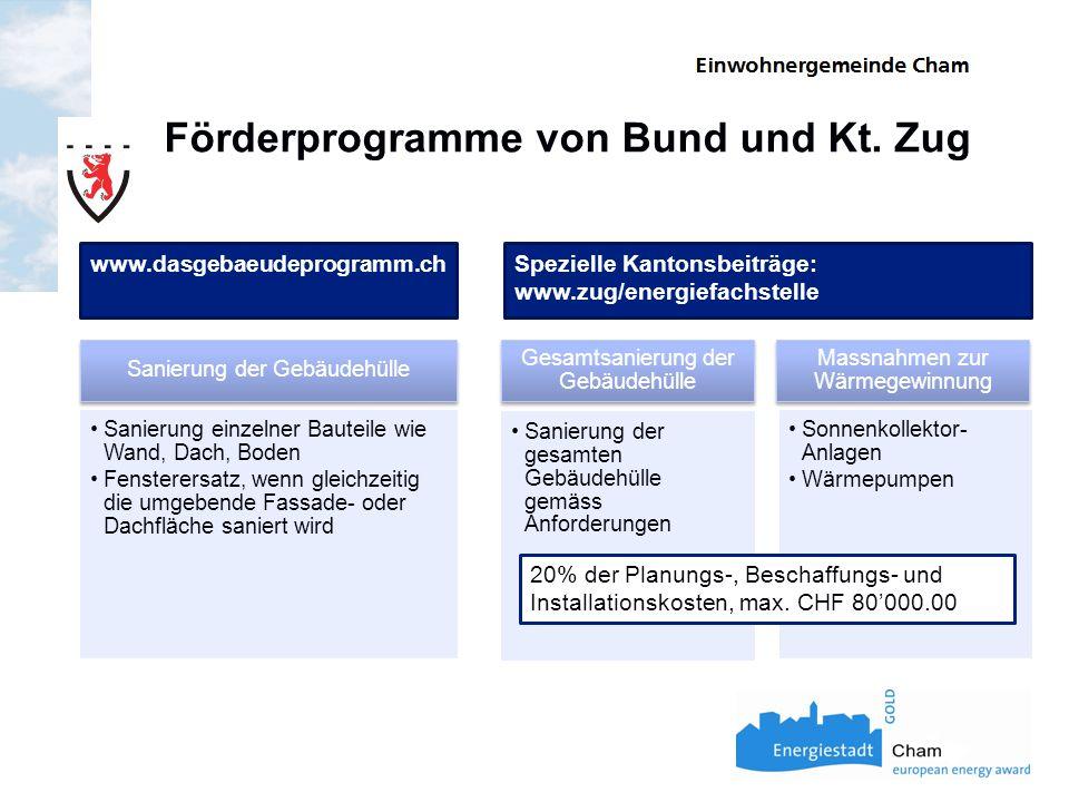 Förderprogramme von Bund und Kt.