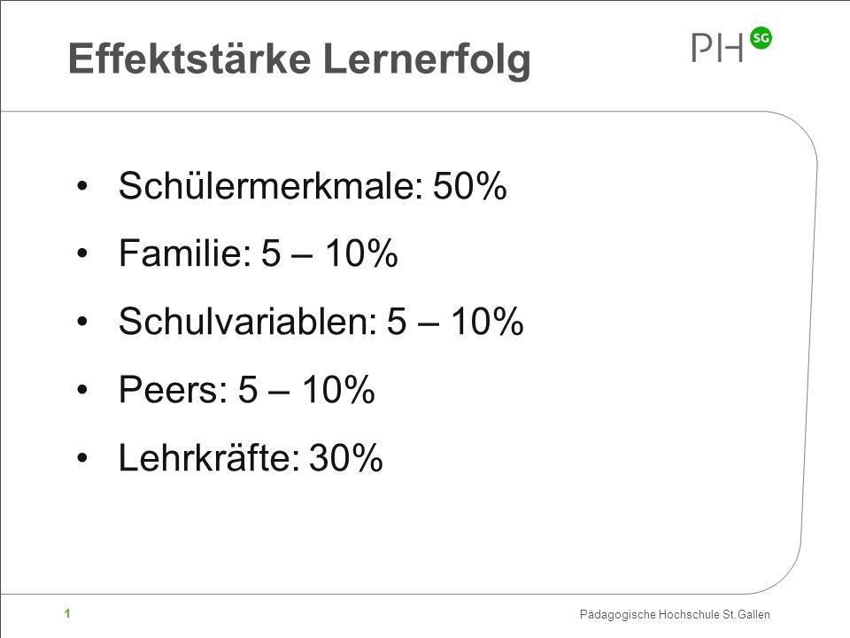 1 Pädagogische Hochschule St.Gallen Effektstärke Lernerfolg Schülermerkmale: 50% Familie: 5 – 10% Schulvariablen: 5 – 10% Peers: 5 – 10% Lehrkräfte: 3