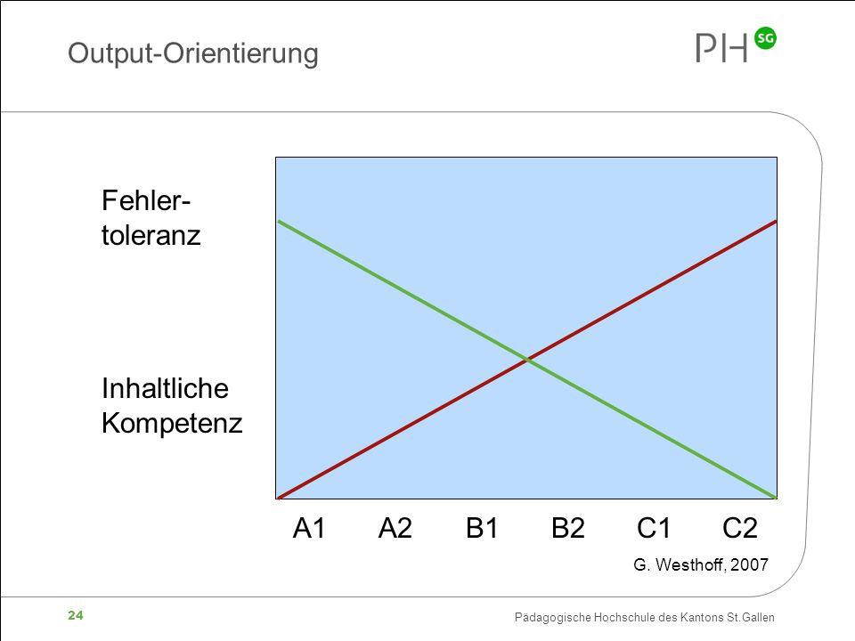 Pädagogische Hochschule des Kantons St.Gallen 24 Output-Orientierung A1 A2 B1 B2 C1 C2 Fehler- toleranz Inhaltliche Kompetenz G.