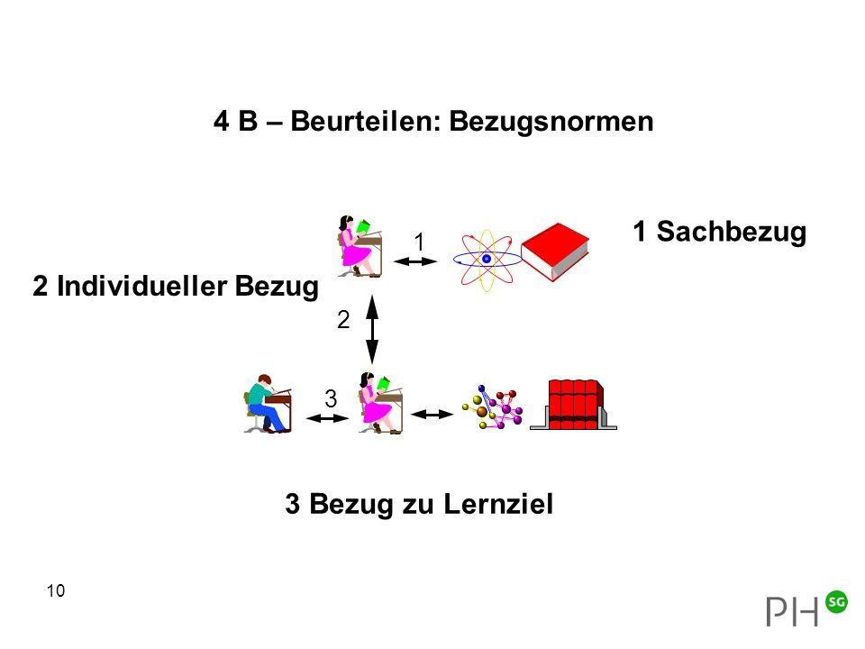 10 4 B – Beurteilen: Bezugsnormen 2 3 1 3 Bezug zu Lernziel 1 Sachbezug 2 Individueller Bezug