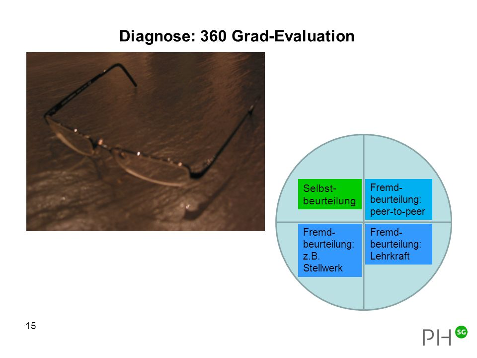 Diagnose: 360 Grad-Evaluation 15 Selbst- beurteilung Fremd- beurteilung: z.B. Stellwerk Fremd- beurteilung: peer-to-peer Fremd- beurteilung: Lehrkraft