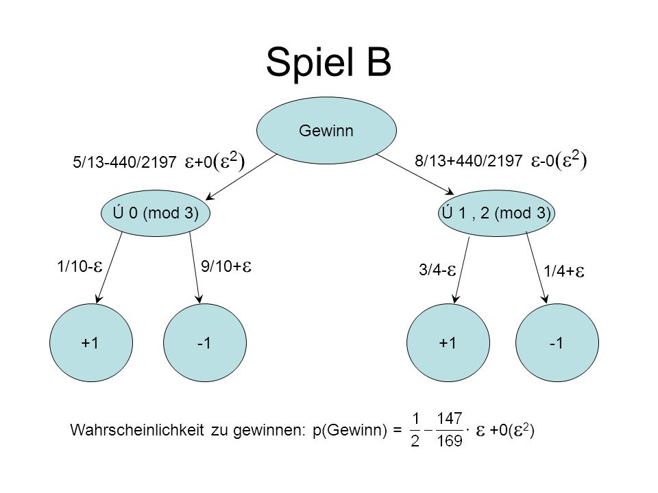 Spiel B Gewinn +1 9/10+ Wahrscheinlichkeit zu gewinnen: p(Gewinn) = +0( 2 ) +1 Ú 0 (mod 3)Ú 1, 2 (mod 3) 1/10- 1/4+ 3/4- 5/13-440/2197 +0 2 8/13+440/2