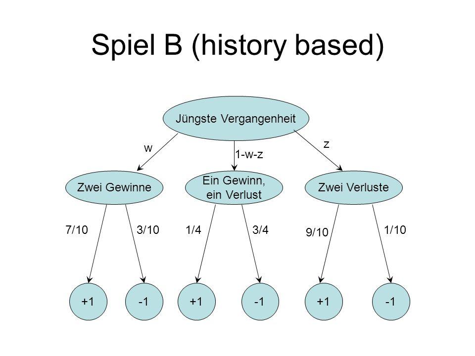 Jüngste Vergangenheit Zwei Gewinne Ein Gewinn, ein Verlust Zwei Verluste +1+1+1 7/103/101/43/4 9/10 1/10 Spiel B (history based) w z 1-w-z