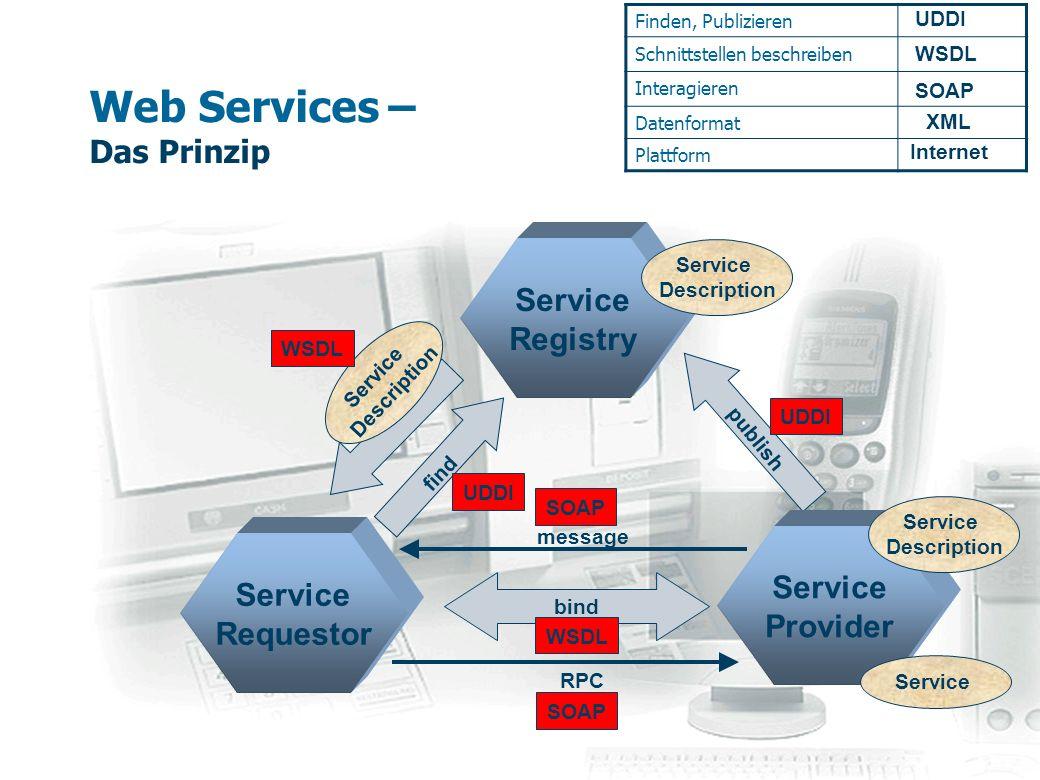 Web Services – Ein Beispiel – Apache SOAP / Apache Axis Web Application Server Apache SOAP/Axis Listener (RPC Router Servlet) Web Service Geschäftslogik (EJB, JMS, JDBC,...) Apache SOAP/Axis API Client Application SOAP Service Requestor Service Provider