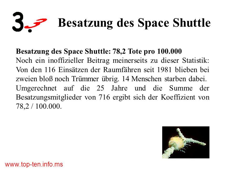 www.top-ten.info.ms Besatzung des Space Shuttle Besatzung des Space Shuttle: 78,2 Tote pro 100.000 Noch ein inoffizieller Beitrag meinerseits zu dieser Statistik: Von den 116 Einsätzen der Raumfähren seit 1981 blieben bei zweien bloß noch Trümmer übrig.