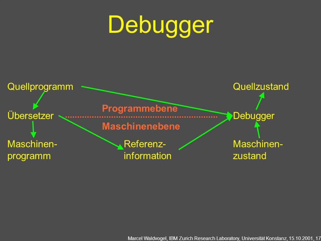 Marcel Waldvogel, IBM Zurich Research Laboratory, Universität Konstanz, 15.10.2001, 17 Debugger Quellprogramm Übersetzer Maschinen- programm Referenz-