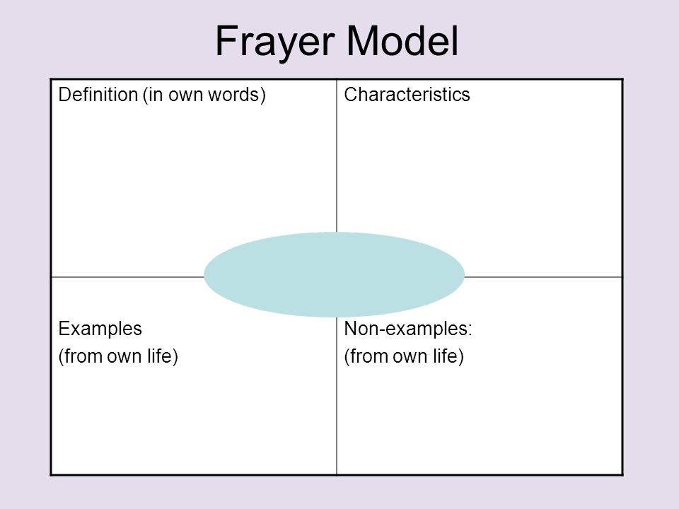 Frayer Model Definition (in own words)Characteristics Examples (from own life) Non-examples: (from own life)