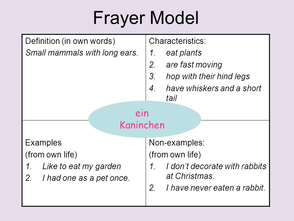 Frayer Model Definition (in own words) Small mammals with long ears.