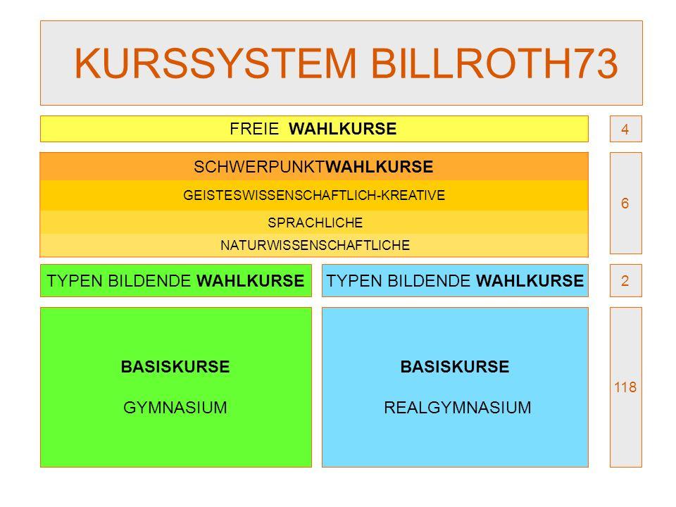KURSSYSTEM BILLROTH73 BASISKURSE GYMNASIUM TYPEN BILDENDE WAHLKURSE FREIE WAHLKURSE BASISKURSE REALGYMNASIUM TYPEN BILDENDE WAHLKURSE SCHWERPUNKTWAHLK