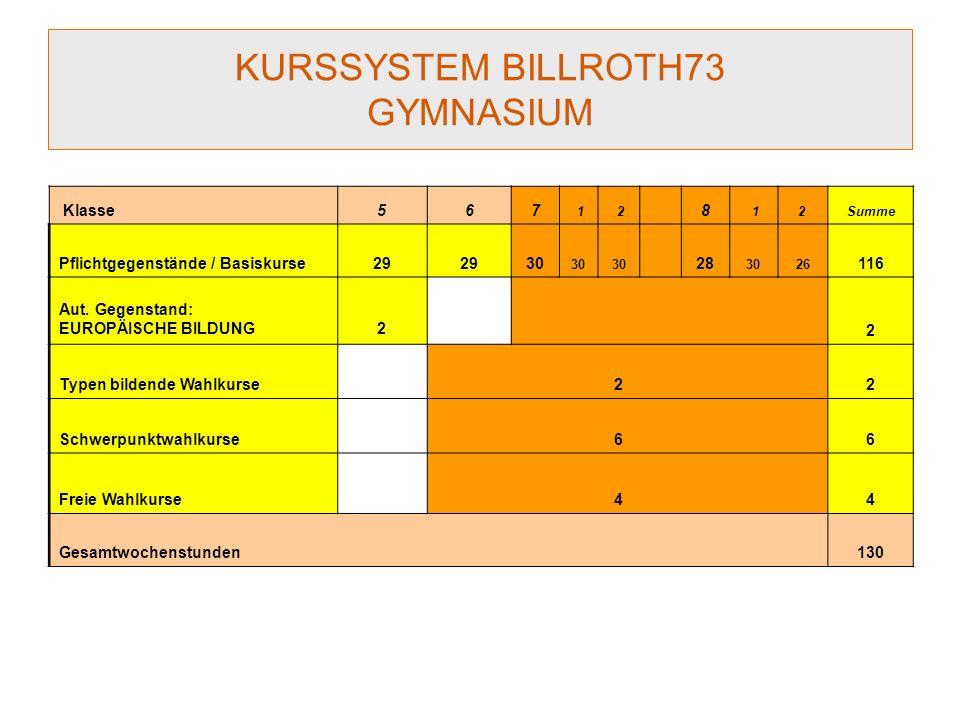 KURSSYSTEM BILLROTH73 GYMNASIUM Klasse567 1 2 8 12 Summe Pflichtgegenstände / Basiskurse29 30 28 3026 116 Aut.