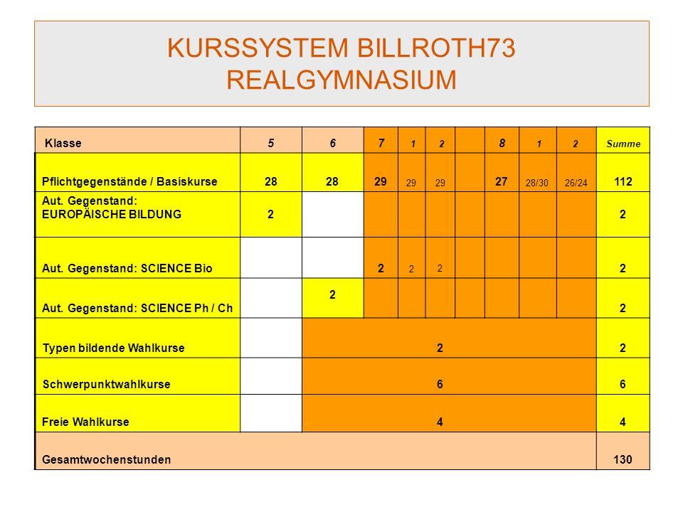 KURSSYSTEM BILLROTH73 REALGYMNASIUM Klasse567 1 2 8 12 Summe Pflichtgegenstände / Basiskurse28 29 27 28/3026/24 112 Aut.