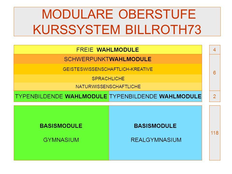 MODULARE OBERSTUFE KURSSYSTEM BILLROTH73 BASISMODULE GYMNASIUM TYPENBILDENDE WAHLMODULE FREIE WAHLMODULE BASISMODULE REALGYMNASIUM TYPENBILDENDE WAHLM