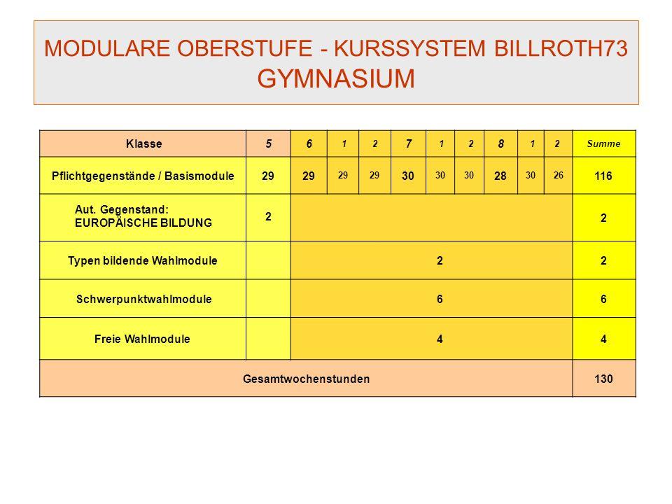 MODULARE OBERSTUFE - KURSSYSTEM BILLROTH73 GYMNASIUM Klasse56 12 7 1 2 8 12 Summe Pflichtgegenstände / Basismodule29 30 28 3026 116 Aut. Gegenstand: E