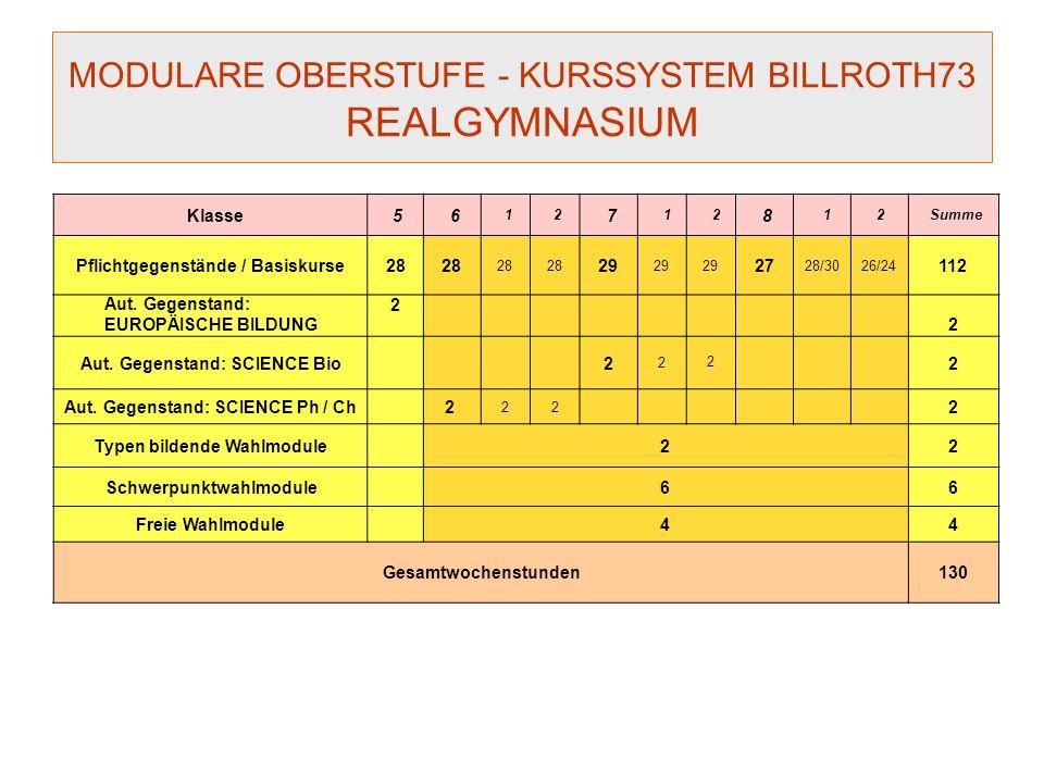 MODULARE OBERSTUFE KURSSYSTEM BILLROTH73 Standortspezifische Modifikationen Über negativ beurteilte Module sind zum nächstmöglichen Termin Kolloquien abzulegen.