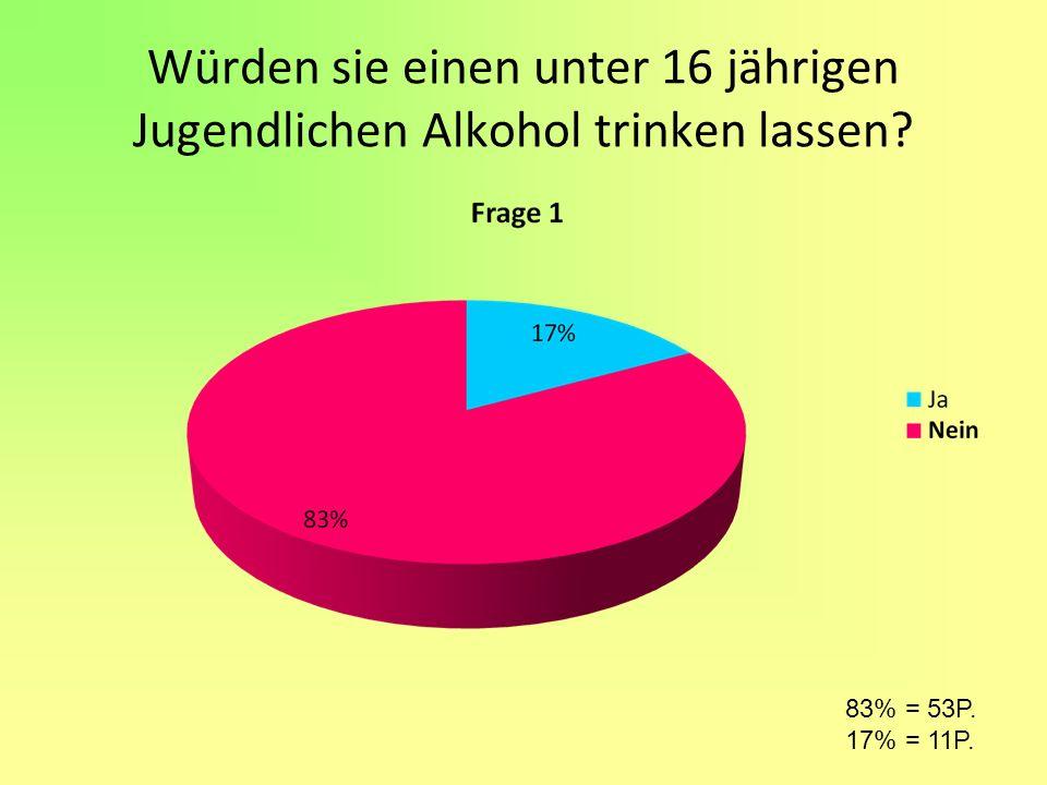 Würden sie einen unter 16 jährigen Jugendlichen Alkohol trinken lassen? 83% = 53P. 17% = 11P.
