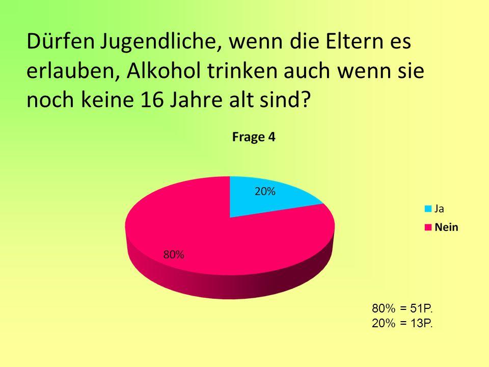 Dürfen Jugendliche, wenn die Eltern es erlauben, Alkohol trinken auch wenn sie noch keine 16 Jahre alt sind? 80% = 51P. 20% = 13P.