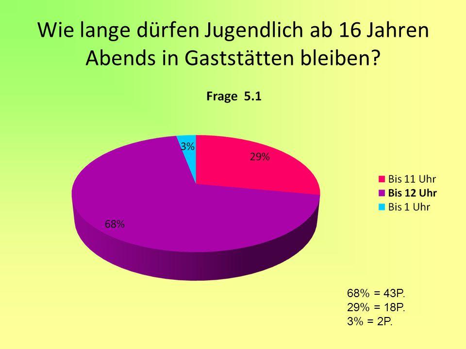 Wie lange dürfen Jugendlich ab 16 Jahren Abends in Gaststätten bleiben? 68% = 43P. 29% = 18P. 3% = 2P.