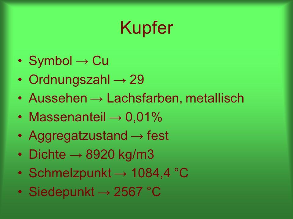 Kupfer Symbol Cu Ordnungszahl 29 Aussehen Lachsfarben, metallisch Massenanteil 0,01% Aggregatzustand fest Dichte 8920 kg/m3 Schmelzpunkt 1084,4 °C Siedepunkt 2567 °C