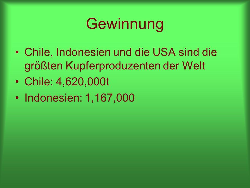 Gewinnung Chile, Indonesien und die USA sind die größten Kupferproduzenten der Welt Chile: 4,620,000t Indonesien: 1,167,000
