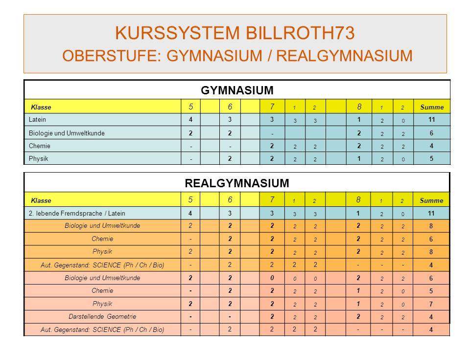 KURSSYSTEM BILLROTH73 OBERSTUFE: GYMNASIUM / REALGYMNASIUM GYMNASIUM Klasse 5 6 7 1 2 8 1 2 Summe Latein4 3 3 33 1 20 11 Biologie und Umweltkunde2 2 -