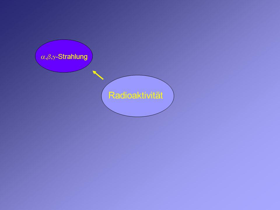 Der -Zerfall -Teilchen He-Kern Ra-NuklidRn-Nuklid Die Protonenzahl nimmt um 2 und die Massezahl um 4 ab Proton Neutron 226 88 222 86