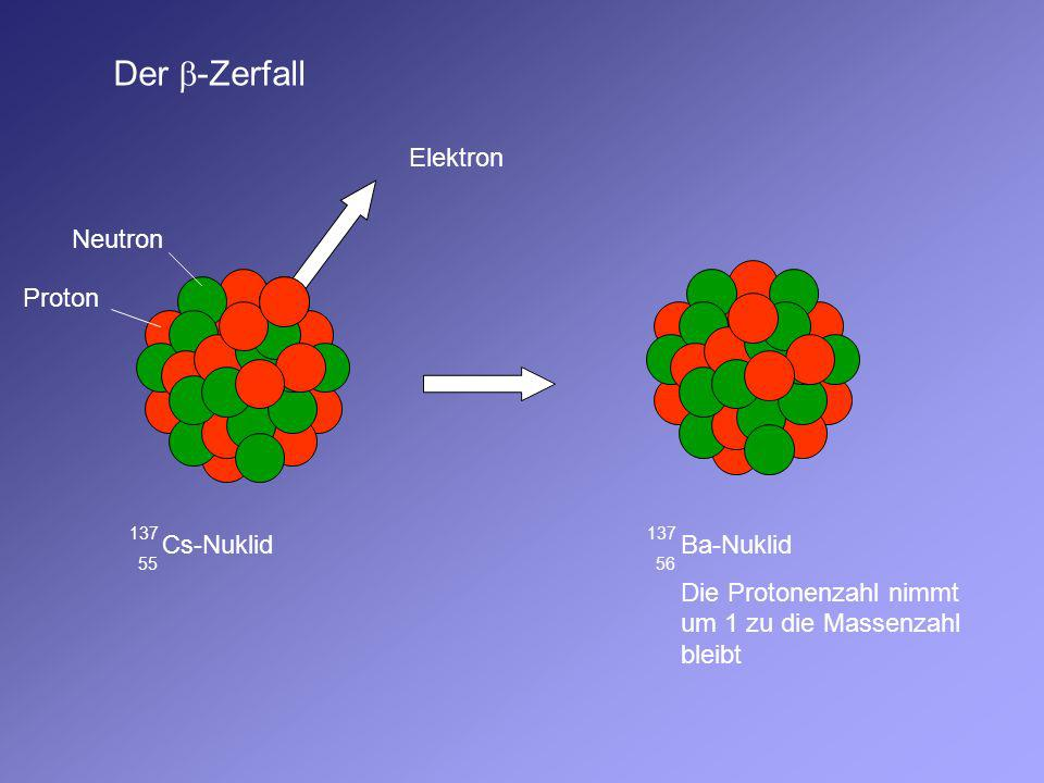 Ba-Nuklid 137 56 Ba-Nuklid 137 56 -Quant (Photon) Nach dem Ausschleudern eines - oder -Teilchens gibt der Atomkern noch vorhandene überschüssige Energie in Form eines oder mehrerer Gammaquanten ab.
