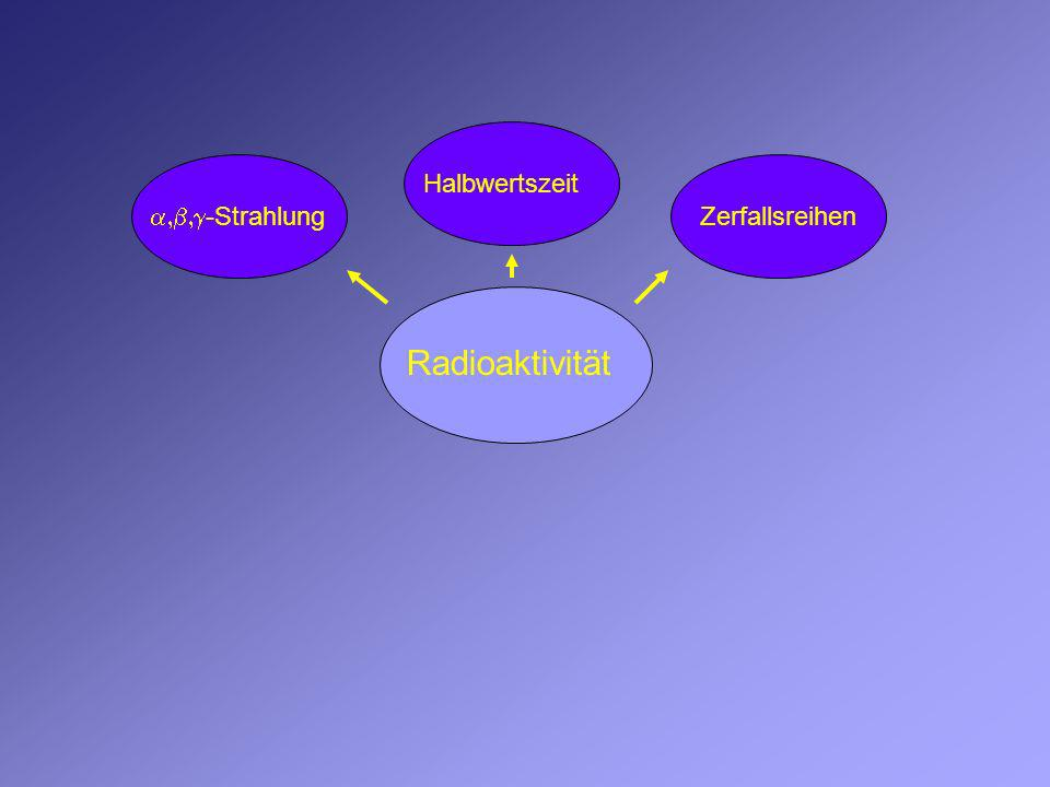 Radioaktivität -Strahlung Halbwertszeit Zerfallsreihen