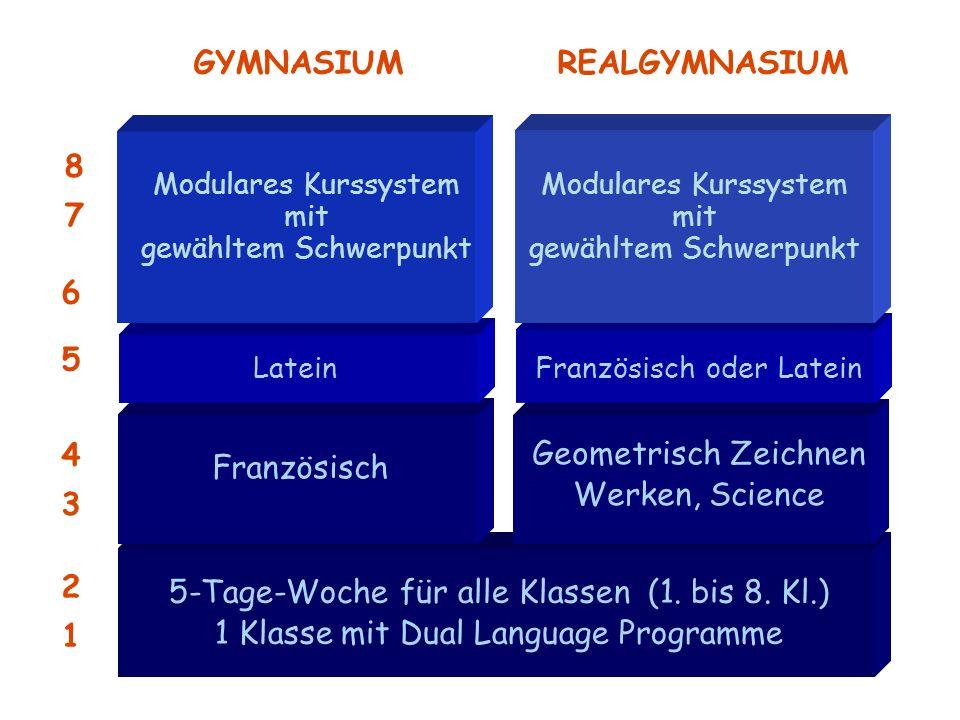 5-Tage-Woche für alle Klassen (1. bis 8. Kl.) 1 Klasse mit Dual Language Programme Französisch Latein 2121 4343 GYMNASIUMREALGYMNASIUM Geometrisch Zei