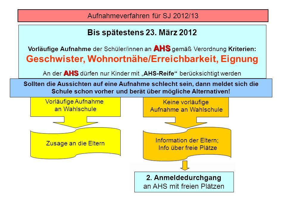 Bis spätestens 23. März 2012 AHS Vorläufige Aufnahme der Schüler/innen an AHS gemäß Verordnung Kriterien: Geschwister, Wohnortnähe/Erreichbarkeit, Eig