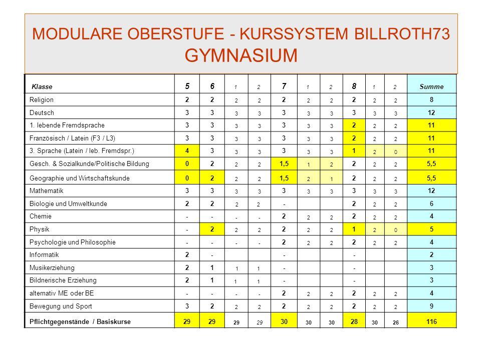 MODULARE OBERSTUFE - KURSSYSTEM BILLROTH73 GYMNASIUM Klasse 56 1 2 7 1 2 8 1 2 Summe Religion22 22 2 22 2 22 8 Deutsch33 33 3 33 3 33 12 1.